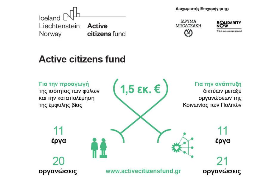 Active citizens fund: Ανακοίνωση κατανομής επιχορήγησης € 1,5 εκ στην Κοινωνία των Πολιτών