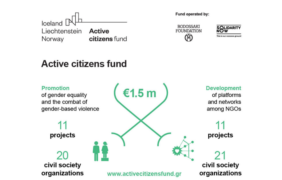 Active citizens fund: Announcement of the allocation of €1.5 in grants to Civil Society organisations