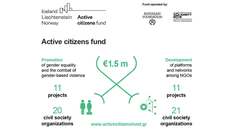Announcement of the allocation of €1.5 in grants to Civil Society organisations