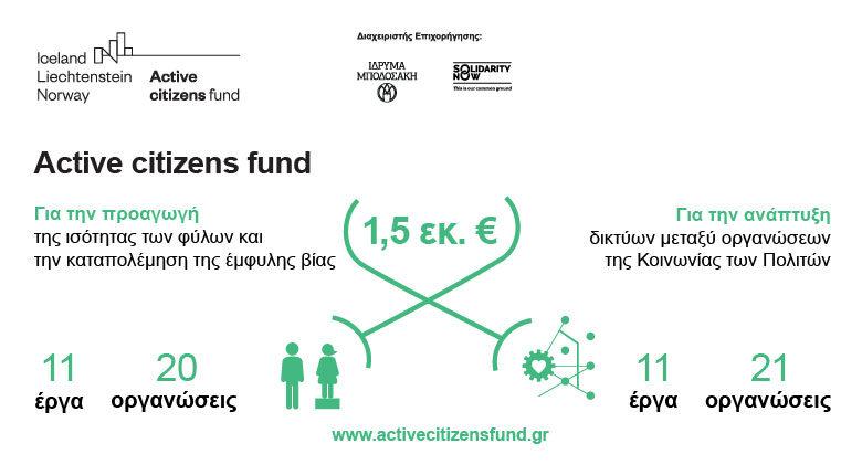 Ανακοίνωση κατανομής επιχορήγησης € 1,5 εκ στην Κοινωνία των Πολιτών